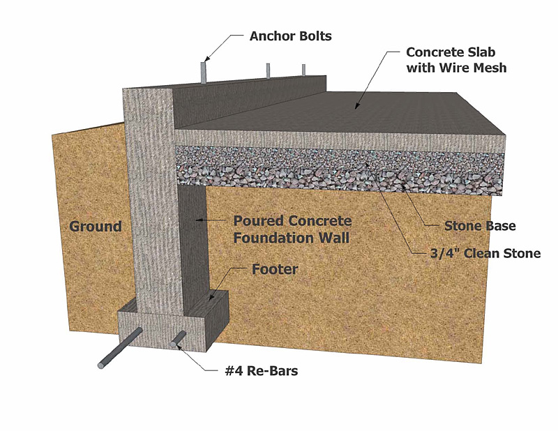 The three types of concrete foundations services used in for Foundation options for cabins